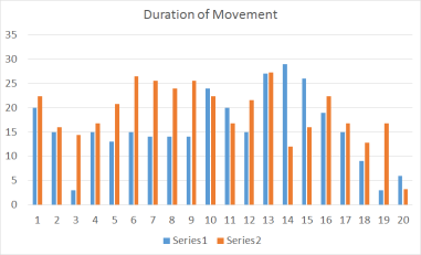 movement duration step counter accelerometer